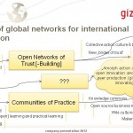 seibold_future of global networking for international cooperation
